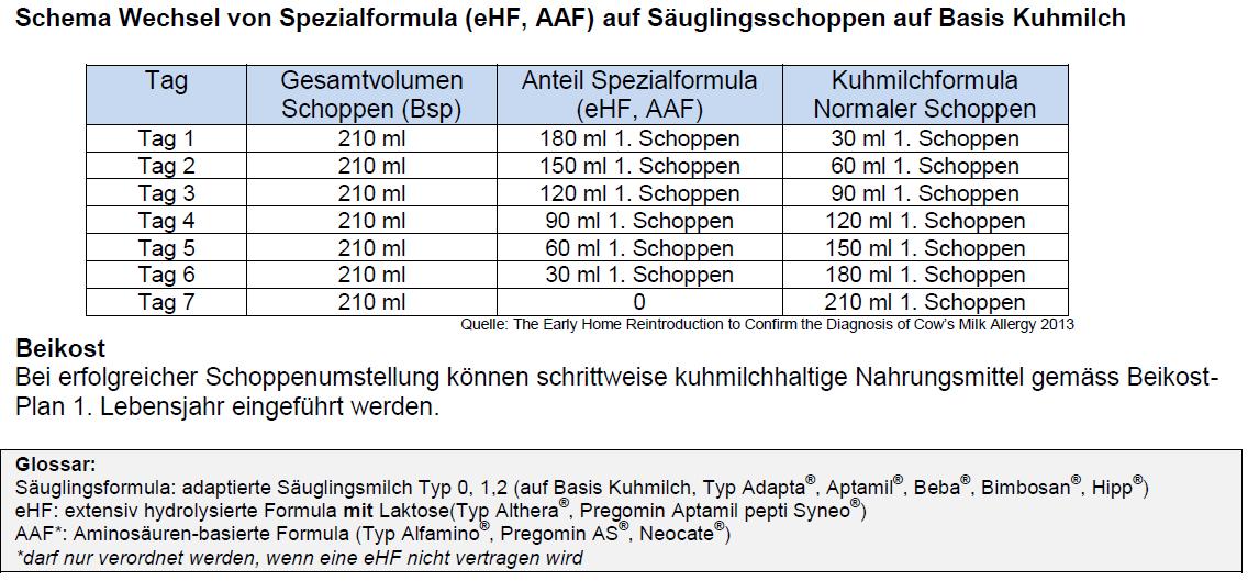 Allergische Proktocolitis / FPIAP (food protein induced ...
