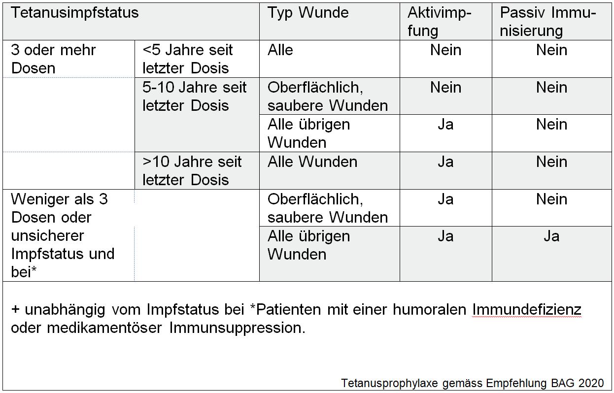 Vorgehen Bei Wunden Mit Tetanus Risiko Kispi Wiki