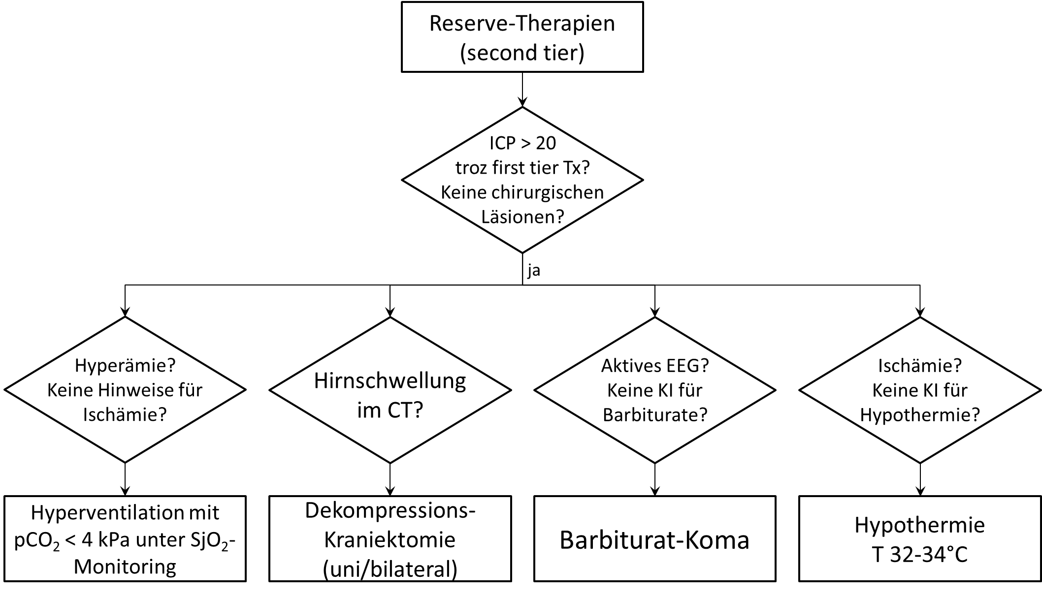 Kispi Wiki :: Behandlung der intrakraniellen Drucksteigerung bei ...